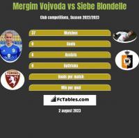 Mergim Vojvoda vs Siebe Blondelle h2h player stats
