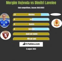 Mergim Vojvoda vs Dimitri Lavelee h2h player stats