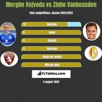 Mergim Vojvoda vs Zinho Vanheusden h2h player stats