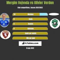 Mergim Vojvoda vs Olivier Verdon h2h player stats