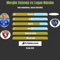 Mergim Vojvoda vs Logan Ndenbe h2h player stats