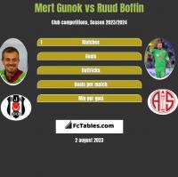 Mert Gunok vs Ruud Boffin h2h player stats