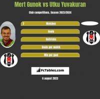 Mert Gunok vs Utku Yuvakuran h2h player stats
