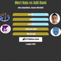 Mert Kula vs Adil Rami h2h player stats