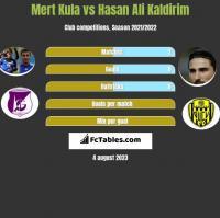 Mert Kula vs Hasan Ali Kaldirim h2h player stats