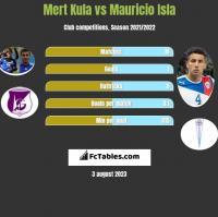 Mert Kula vs Mauricio Isla h2h player stats