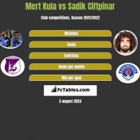 Mert Kula vs Sadik Ciftpinar h2h player stats