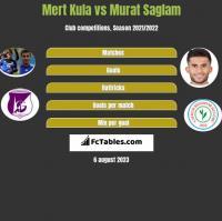 Mert Kula vs Murat Saglam h2h player stats