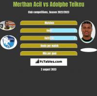 Merthan Acil vs Adolphe Teikeu h2h player stats