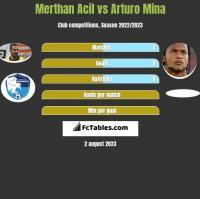 Merthan Acil vs Arturo Mina h2h player stats