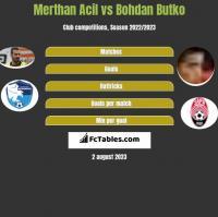 Merthan Acil vs Bohdan Butko h2h player stats
