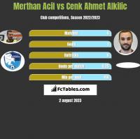 Merthan Acil vs Cenk Ahmet Alkilic h2h player stats