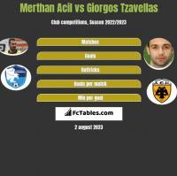 Merthan Acil vs Georgios Tzavellas h2h player stats