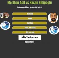 Merthan Acil vs Hasan Hatipoglu h2h player stats