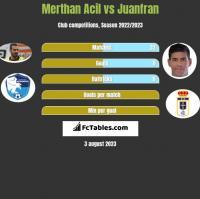 Merthan Acil vs Juanfran h2h player stats