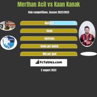 Merthan Acil vs Kaan Kanak h2h player stats