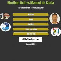 Merthan Acil vs Manuel da Costa h2h player stats