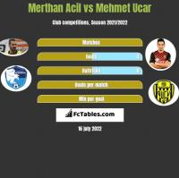 Merthan Acil vs Mehmet Ucar h2h player stats