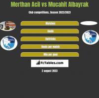 Merthan Acil vs Mucahit Albayrak h2h player stats