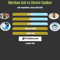 Merthan Acil vs Steven Caulker h2h player stats