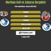 Merthan Acil vs Zakarya Bergdich h2h player stats