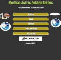 Merthan Acil vs Gokhan Kardes h2h player stats