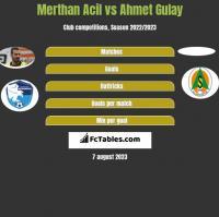 Merthan Acil vs Ahmet Gulay h2h player stats
