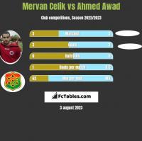 Mervan Celik vs Ahmed Awad h2h player stats