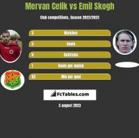 Mervan Celik vs Emil Skogh h2h player stats