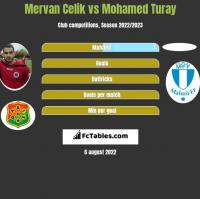 Mervan Celik vs Mohamed Turay h2h player stats