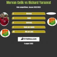 Mervan Celik vs Richard Yarsuvat h2h player stats