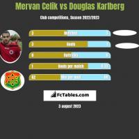 Mervan Celik vs Douglas Karlberg h2h player stats