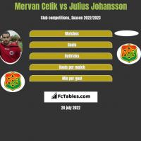 Mervan Celik vs Julius Johansson h2h player stats
