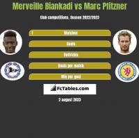 Merveille Biankadi vs Marc Pfitzner h2h player stats