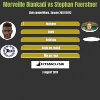 Merveille Biankadi vs Stephan Fuerstner h2h player stats