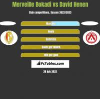 Merveille Bokadi vs David Henen h2h player stats