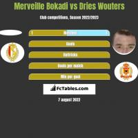 Merveille Bokadi vs Dries Wouters h2h player stats