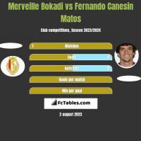 Merveille Bokadi vs Fernando Canesin Matos h2h player stats