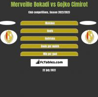 Merveille Bokadi vs Gojko Cimirot h2h player stats