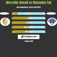 Merveille Bokadi vs Mamadou Fall h2h player stats