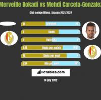 Merveille Bokadi vs Mehdi Carcela-Gonzalez h2h player stats