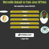 Merveille Bokadi vs Paul-Jose M'Poku h2h player stats