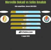 Merveille Bokadi vs Selim Amallah h2h player stats
