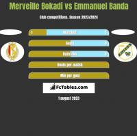 Merveille Bokadi vs Emmanuel Banda h2h player stats