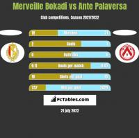 Merveille Bokadi vs Ante Palaversa h2h player stats