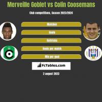 Merveille Goblet vs Colin Coosemans h2h player stats