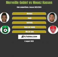 Merveille Goblet vs Mouez Hassen h2h player stats