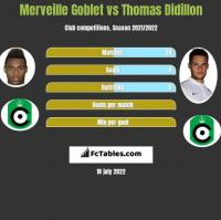 Merveille Goblet vs Thomas Didillon h2h player stats