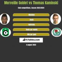 Merveille Goblet vs Thomas Kaminski h2h player stats
