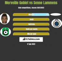 Merveille Goblet vs Senne Lammens h2h player stats